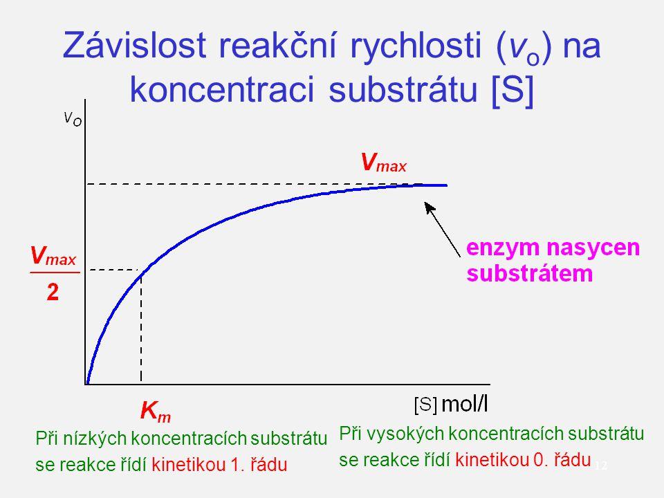Závislost reakční rychlosti (vo) na koncentraci substrátu [S]